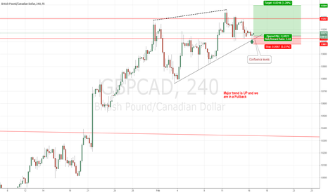 GBPCAD: #GBPCAD: Long position in confluence levels