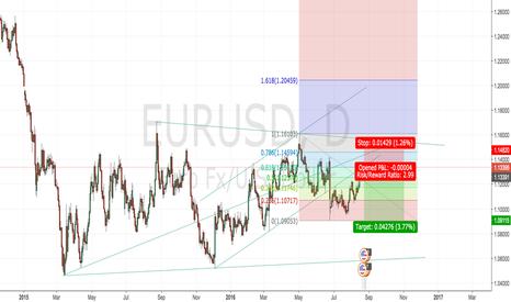 EURUSD: EURUSD Time for short