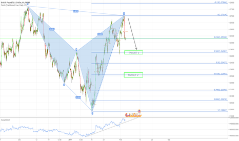 GBPUSD: Completed Bearish Cypher