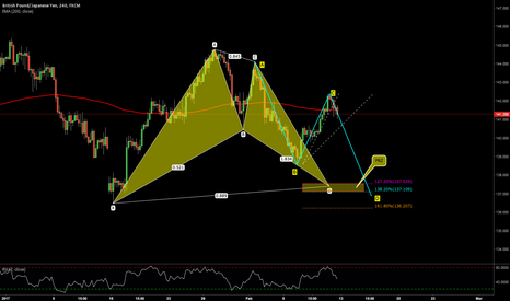 GBPJPY: GBPJPY 4hr = BAT potential and maybe a ABCD pattern
