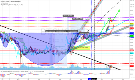 BTCUSD: Bitcoin 761 Revised Target after previous prediction completed