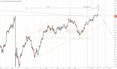 FRA40: Ending wedge timing target completion, reversal is likely