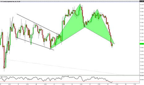 USDJPY: $USDJPY: Bullish Bat Formation