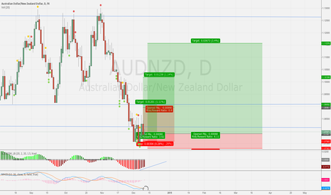 AUDNZD: Three Possible Long Targets