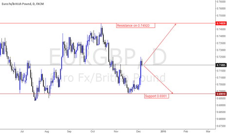 EURGBP: Initial outlook for the week is upside