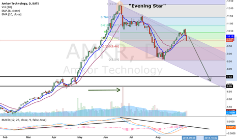 AMKR: Gann told me to sell now