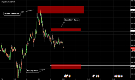 XAUUSD: GOLD / NFP story, once upon a time....