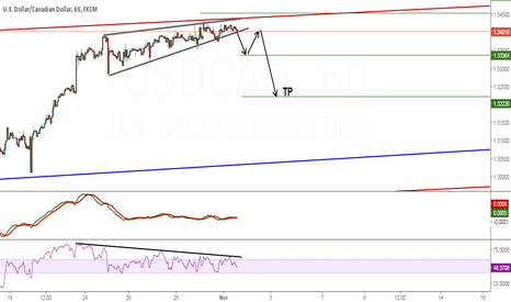 USDCAD: USDCAD : Rising Pattern Sell Setup