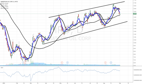 MRO: $MRO pullback - daily chart