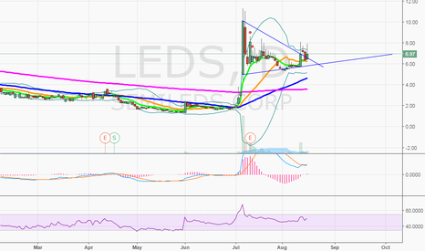 LEDS: $LEDS getting ready again