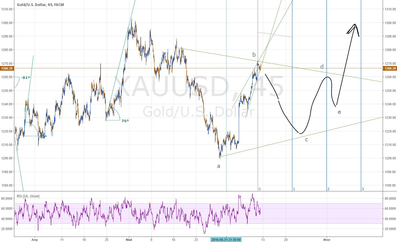 Золото, формирующий треугольник