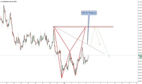USDCHF: USDCHF / 1 Hour / Long Opportunity