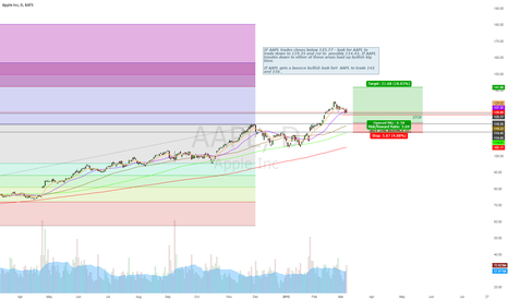 "AAPL: ""WATCH"" for great  opprtunity to take AAPL long!!!!"