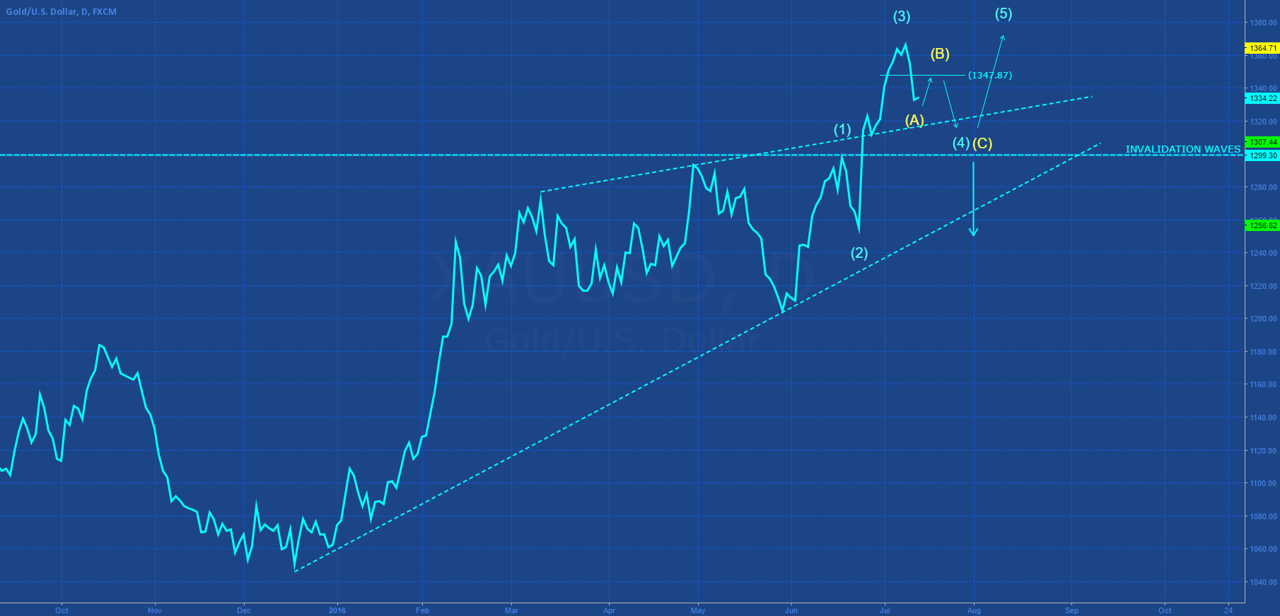 GOLD: DAILY WAVES