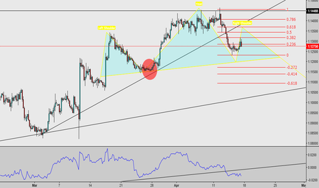 EURUSD: EU swing possibilities