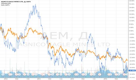 AEM: Идея парной торговли: золото против золотодобытчика.