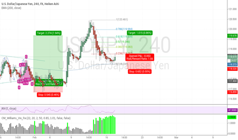 USDJPY: usdjpy is that a chance to long?