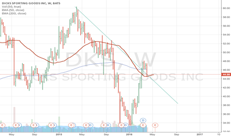 DKS: DKS is bouncing off the 50ema