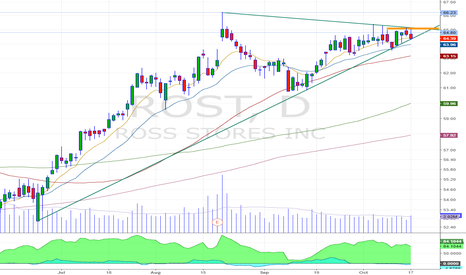 ROST: trend line breakout