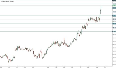 GIMO: GIMO trading range