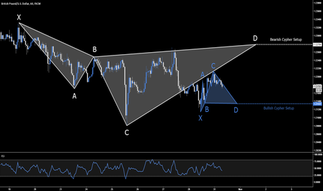 GBPUSD: GBP.USD - Bullish & Bearish Opportunities - 1.2133 & 1.2278