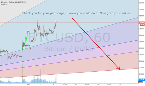BTCUSD: Grab your Ankles