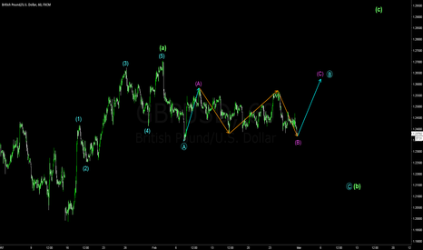 GBPUSD: GBPUSD setting up for a massive spike up