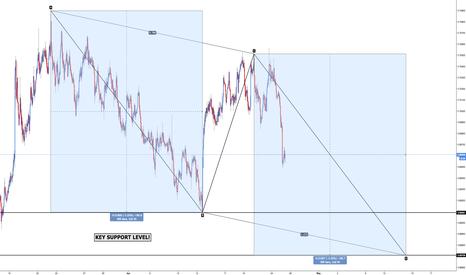 NZDUSD: NZD/USD - Bullish AB=CD