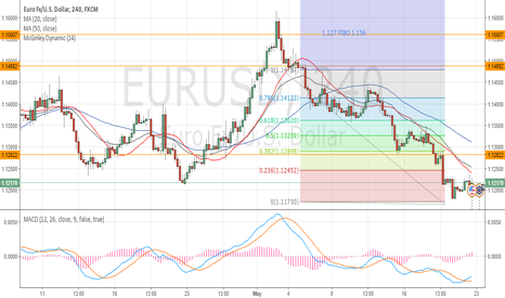 EURUSD: Long opportunities could start soon