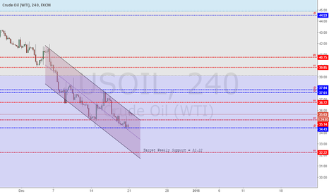 USOIL: Analysis Crude Oil ( WTI) - 21/12/2015