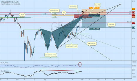 GE: Sell GE: Wolfe Wave & Bearish Crab - Perfect Confluence!