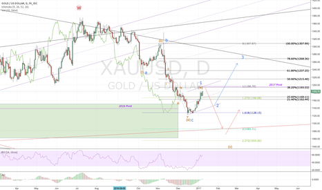XAUUSD: Gold short 1193 (medium term/retest trade)