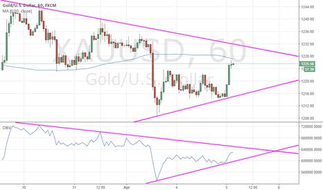 XAUUSD: SIDEWAY in triangle pattern
