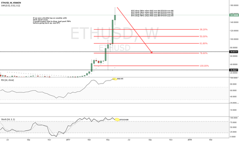 ETHUSD: Just an idea but looks like ETH is due a drop soon