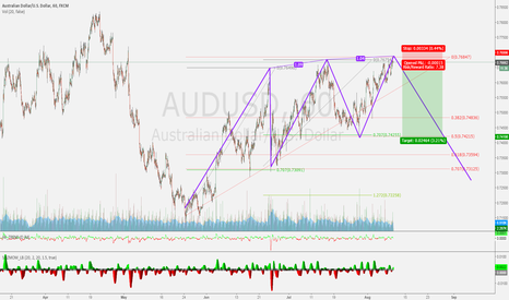 AUDUSD: Three drive AUDUSD