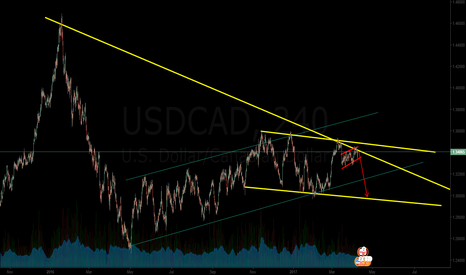 USDCAD: expecting big fall on usdcad