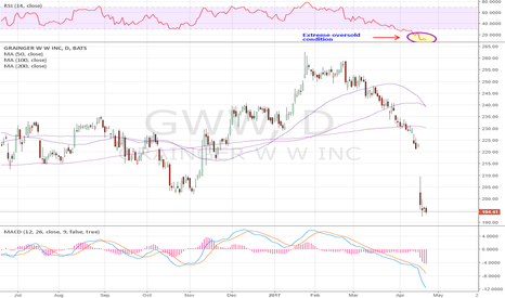 GWW: Hammered on earnings but now extremely oversold.