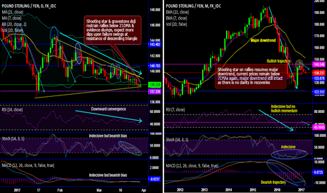 GBPJPY: GBP/JPY downswing drifts through descending triangle