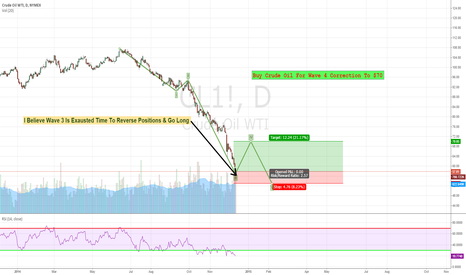 CL1!: Buy Crude Oil For Wave 4 Correction To $70