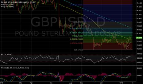 GBPUSD: Trade Idea: Buy GBPUSD