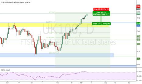 UK100: FTSE 100 SHORT