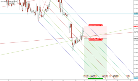 EURUSD: EURUSD back to short trend?