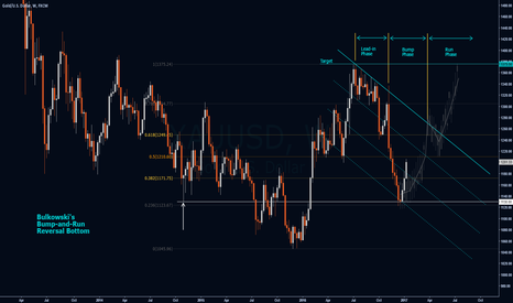XAUUSD: Bulkowski's BARR Bottom Pattern