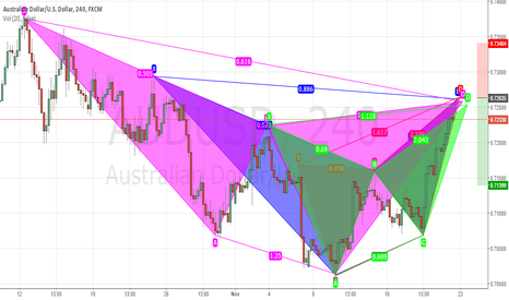 AUDUSD: Good sell opportunity at confluence of bearish patterns