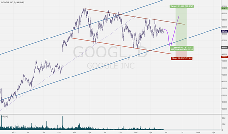 GOOGL: Mother of all bull flags?!