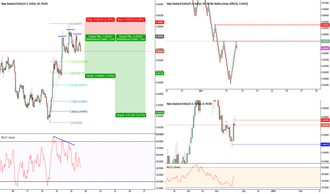 NZDUSD: NZD/USD 60 min Bearish Head & Shoulders Pattern