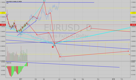 EURUSD: EURUSD Possible Long Term Direction Analysis