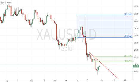 XAUUSD: Potential Gold Short
