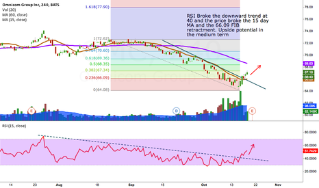 OMC: OMNICOM GROUP RSI and 15 day MA BROKEN, UPSIDE POTENTIAL