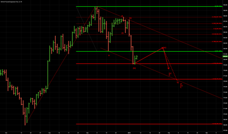 GBPJPY: GBPJPY - ABC Correction?